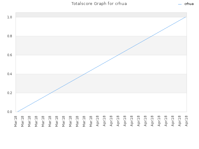 Totalscore Graph for crhua
