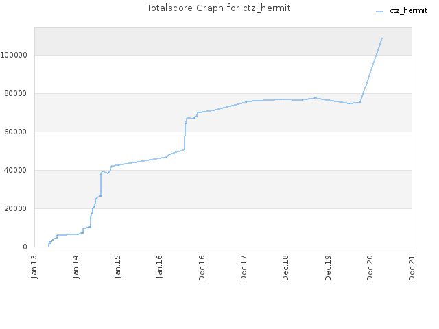 Totalscore Graph for ctz_hermit