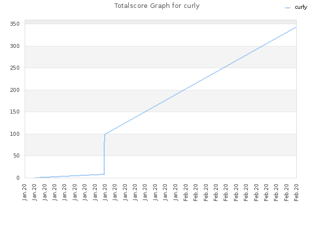 Totalscore Graph for curly