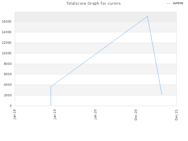 Totalscore Graph for curons