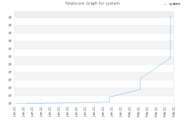 Totalscore Graph for cystem