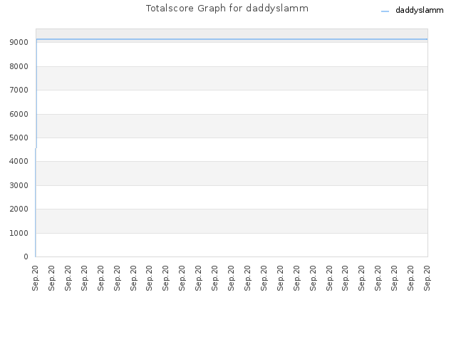 Totalscore Graph for daddyslamm