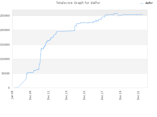 Totalscore Graph for dalfor