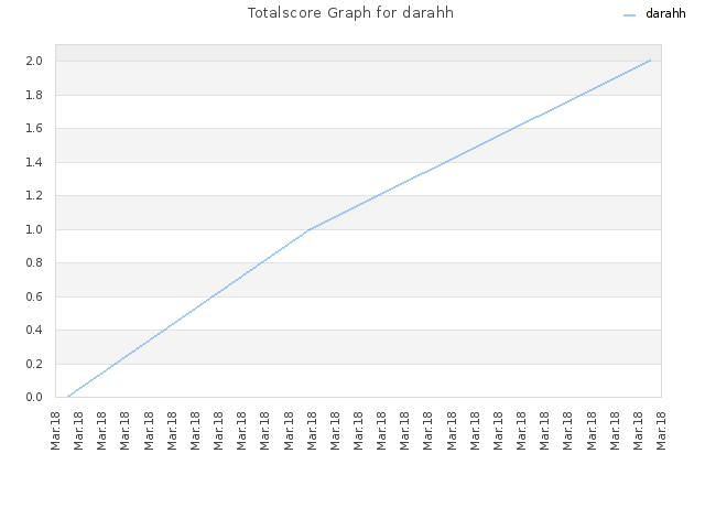 Totalscore Graph for darahh