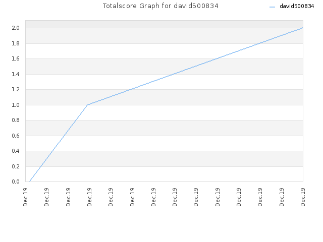 Totalscore Graph for david500834