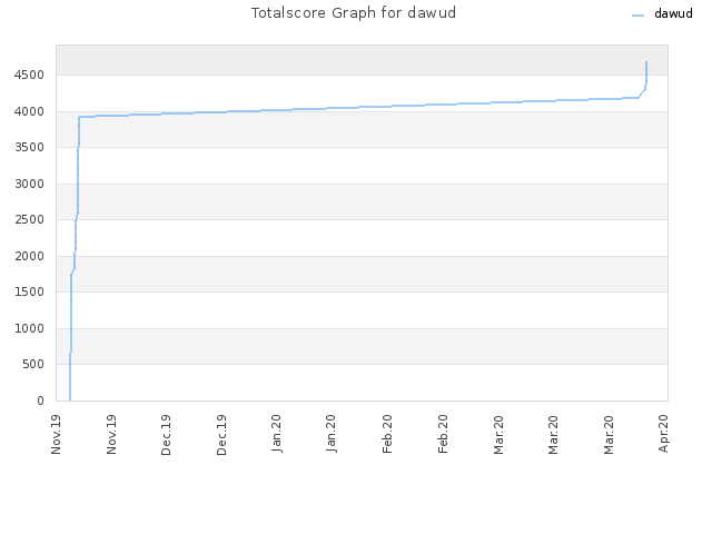 Totalscore Graph for dawud