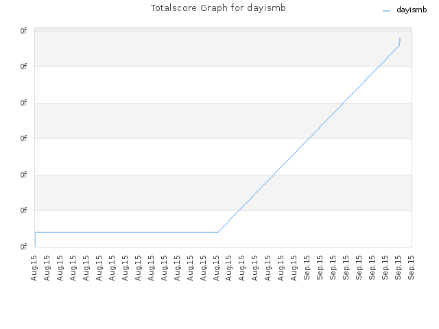 Totalscore Graph for dayismb