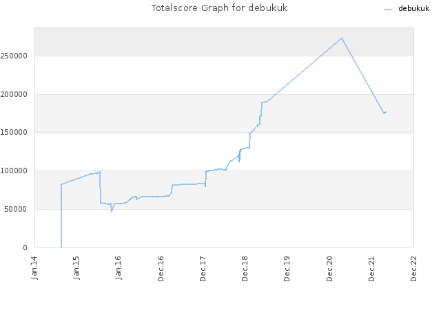 Totalscore Graph for debukuk