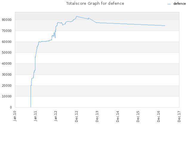 Totalscore Graph for defence