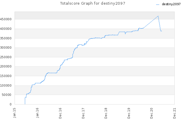 Totalscore Graph for destiny2097