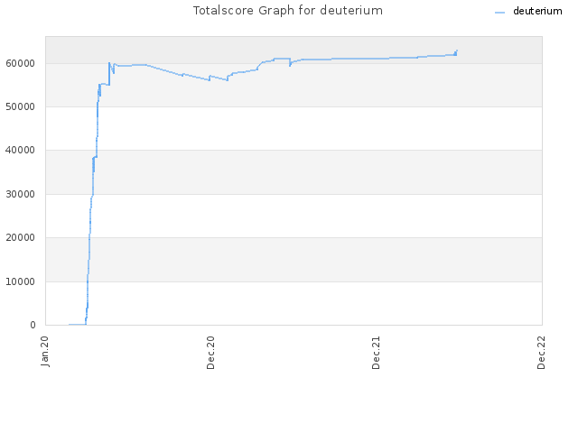 Totalscore Graph for deuterium