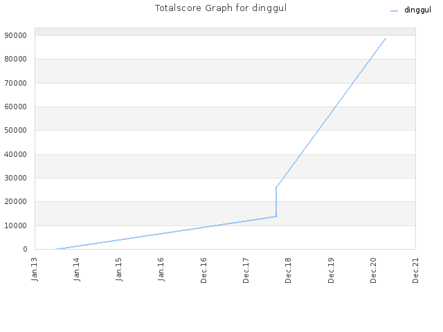Totalscore Graph for dinggul