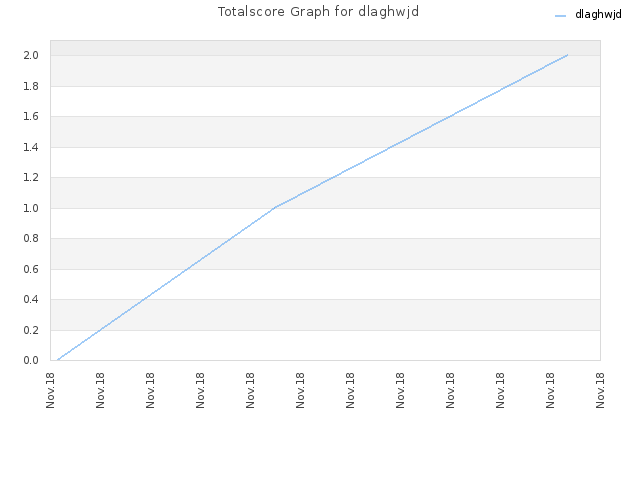 Totalscore Graph for dlaghwjd
