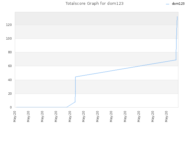 Totalscore Graph for dom123