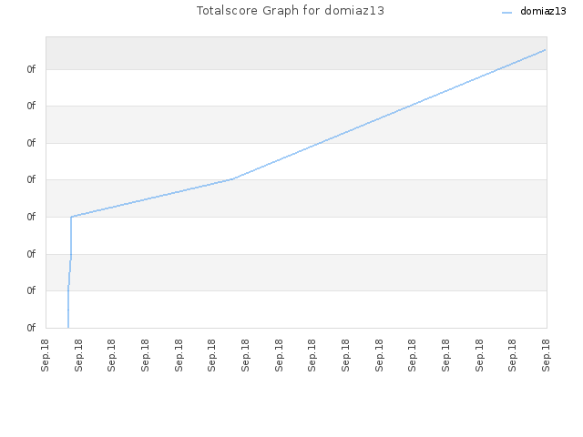 Totalscore Graph for domiaz13