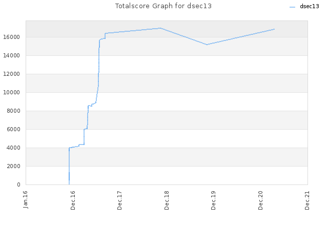 Totalscore Graph for dsec13