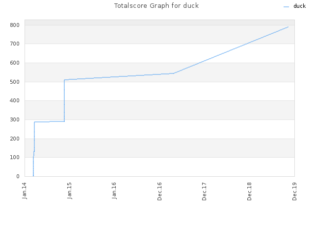 Totalscore Graph for duck