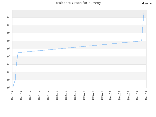 Totalscore Graph for dummy