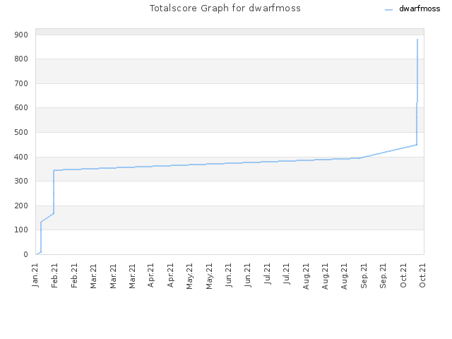 Totalscore Graph for dwarfmoss