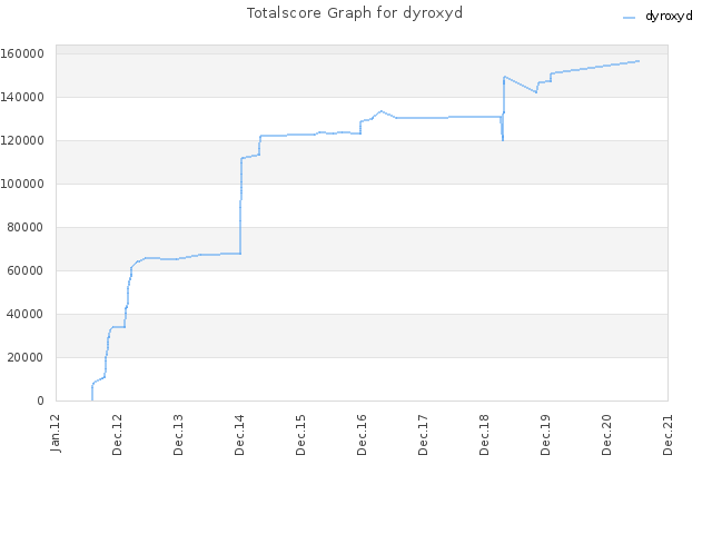 Totalscore Graph for dyroxyd