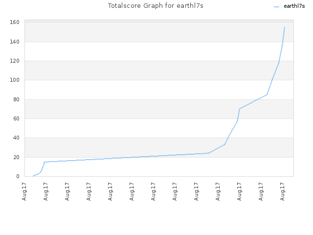 Totalscore Graph for earthl7s