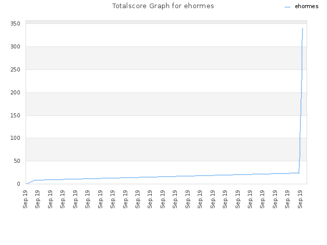 Totalscore Graph for ehormes