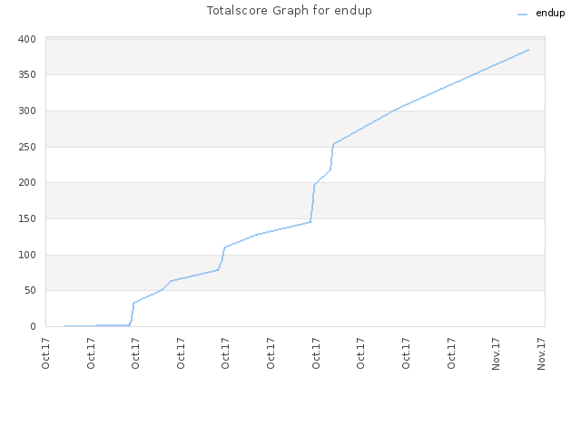 Totalscore Graph for endup