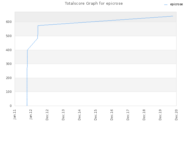 Totalscore Graph for epicrose