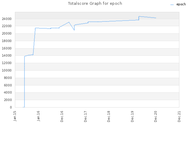 Totalscore Graph for epoch