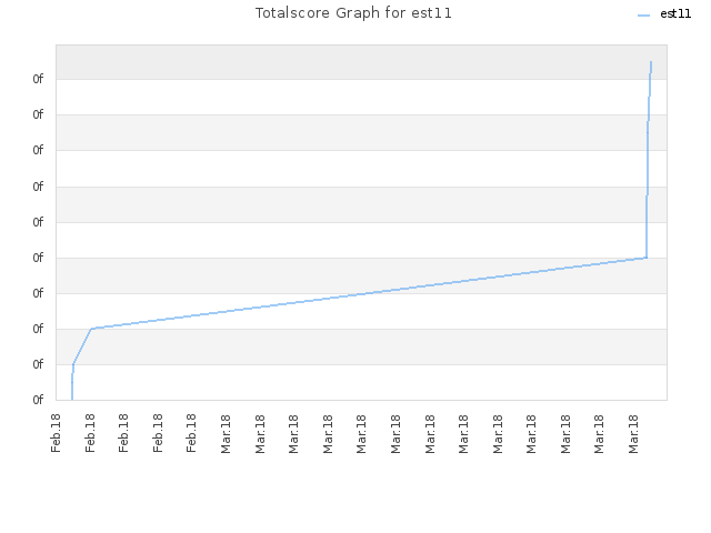 Totalscore Graph for est11
