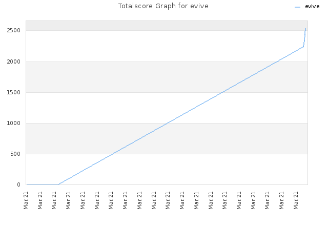 Totalscore Graph for evive