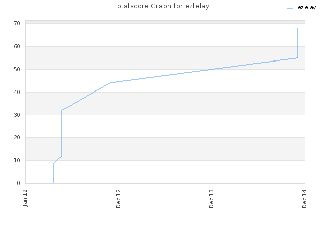 Totalscore Graph for ezlelay