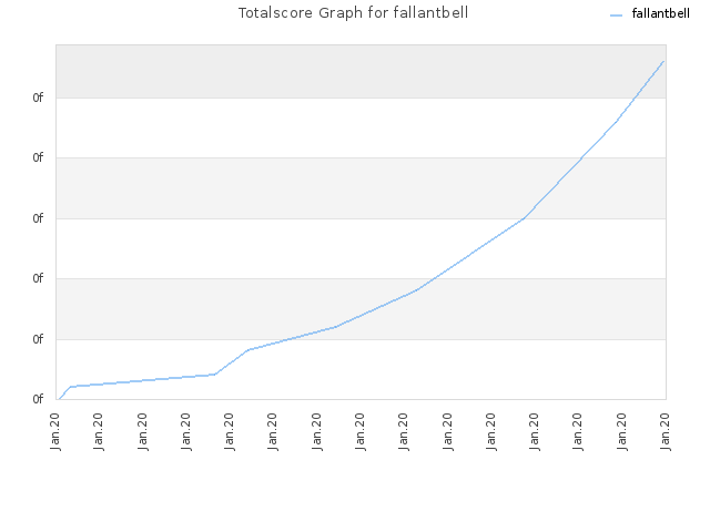 Totalscore Graph for fallantbell
