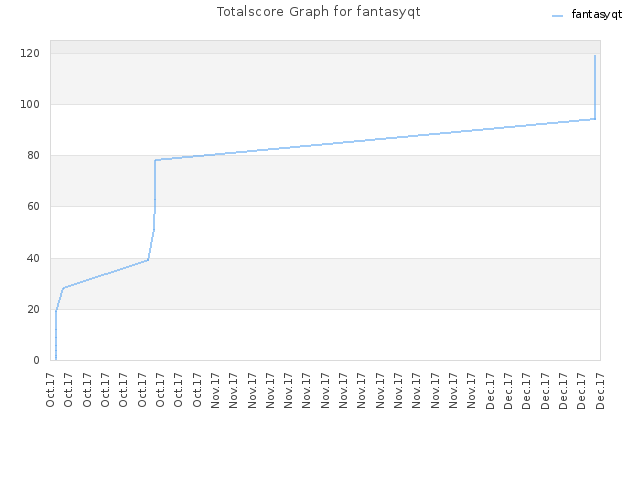 Totalscore Graph for fantasyqt