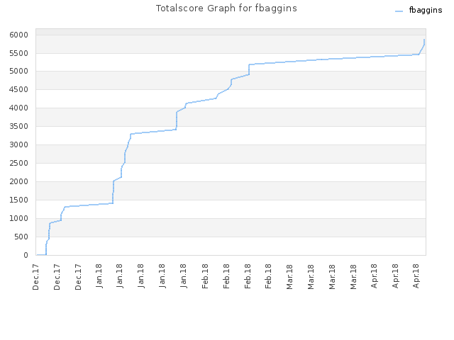Totalscore Graph for fbaggins