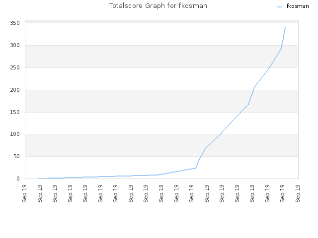 Totalscore Graph for fkosman