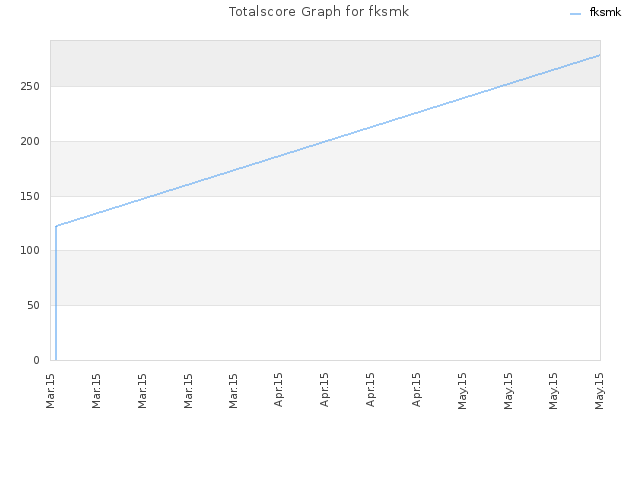 Totalscore Graph for fksmk