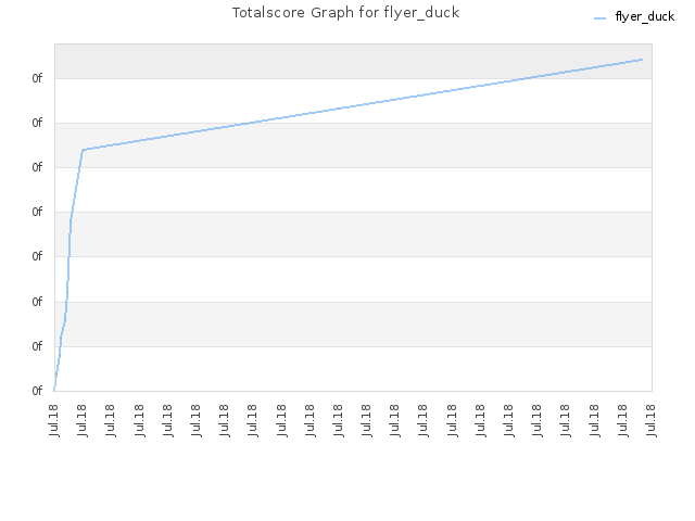 Totalscore Graph for flyer_duck