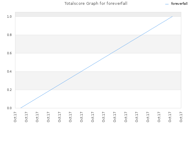 Totalscore Graph for foreverfall