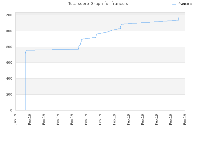 Totalscore Graph for francois