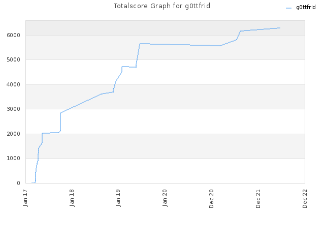 Totalscore Graph for g0ttfrid