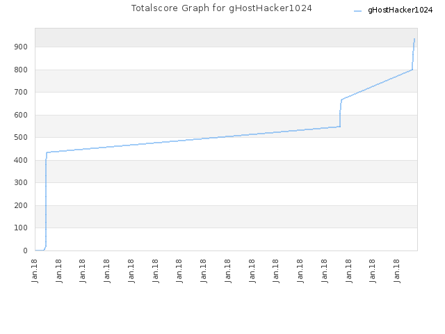 Totalscore Graph for gHostHacker1024
