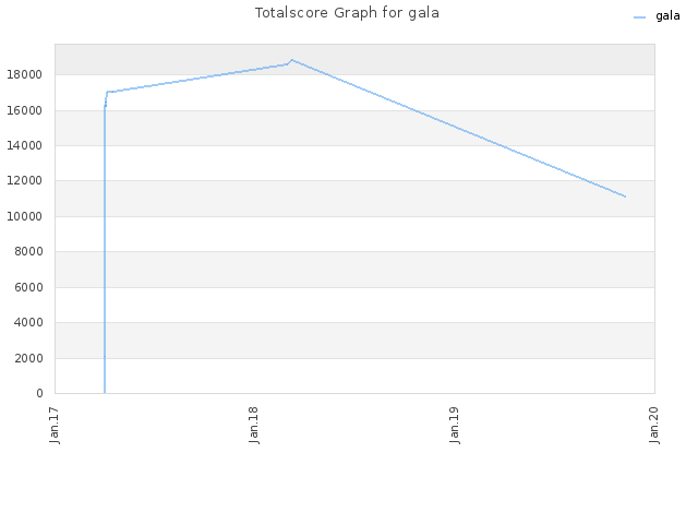 Totalscore Graph for gala