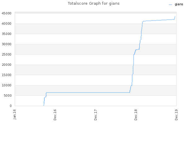 Totalscore Graph for gians