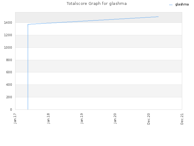 Totalscore Graph for glashma