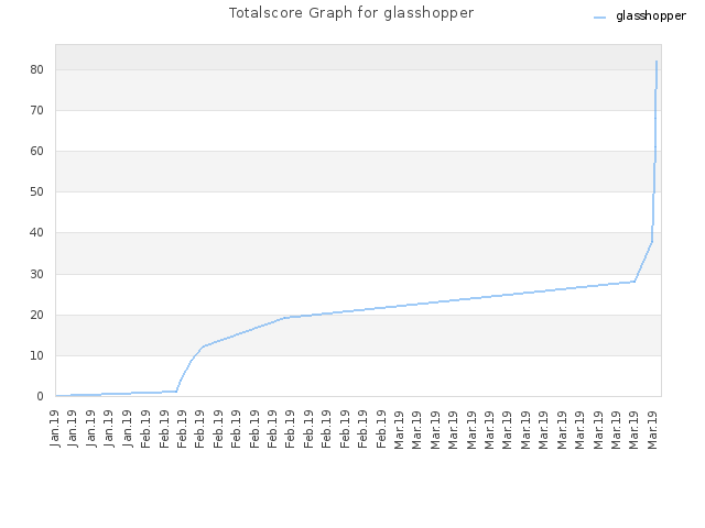 Totalscore Graph for glasshopper