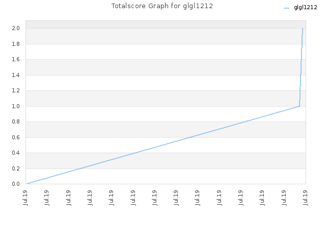Totalscore Graph for glgl1212