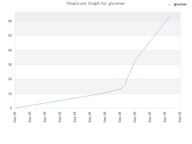 Totalscore Graph for gloomer