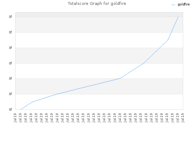 Totalscore Graph for goldfire