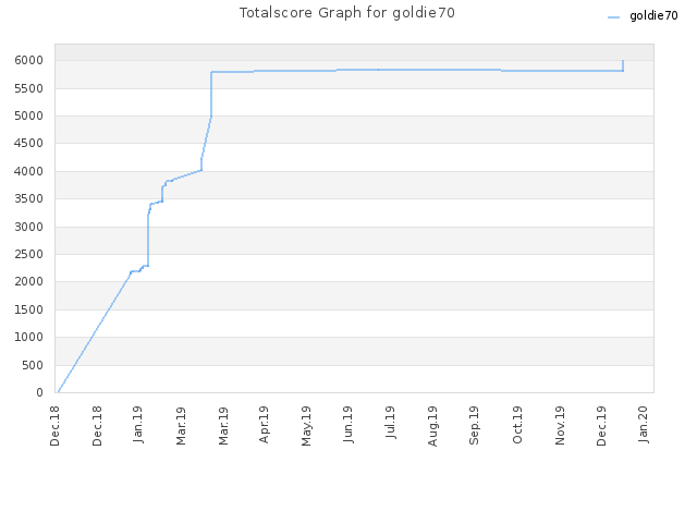 Totalscore Graph for goldie70